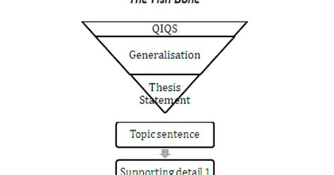 Reference diagram in essay